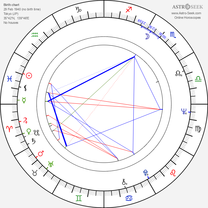 Yoshio Harada - Astrology Natal Birth Chart