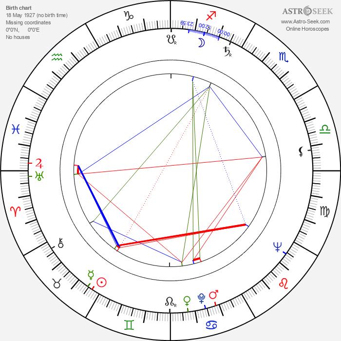 Yoshio Tsuchiya - Astrology Natal Birth Chart