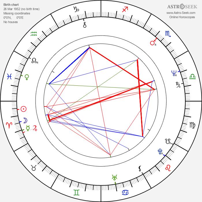 Yoshitaka Amano - Astrology Natal Birth Chart
