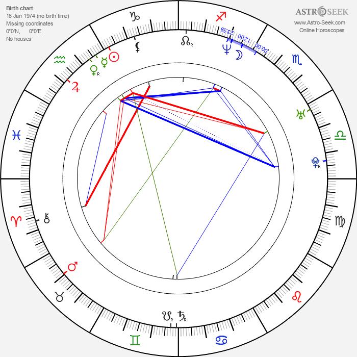 Yoshiyoshi Arakawa - Astrology Natal Birth Chart