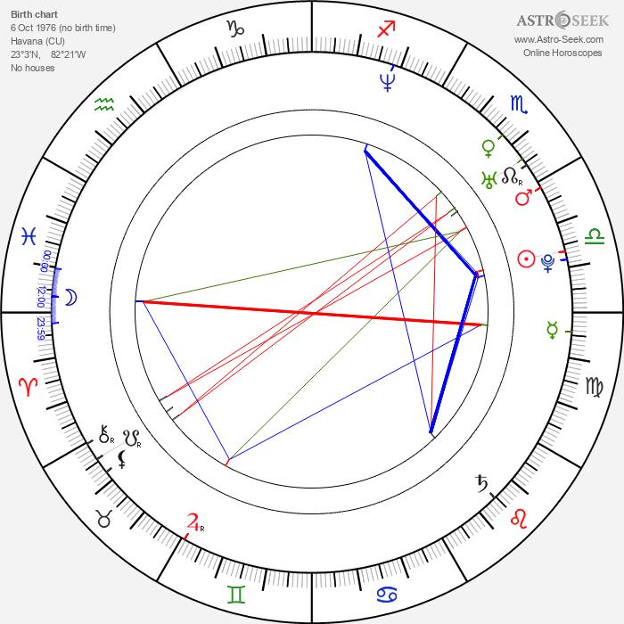 Yotuel Romero - Astrology Natal Birth Chart