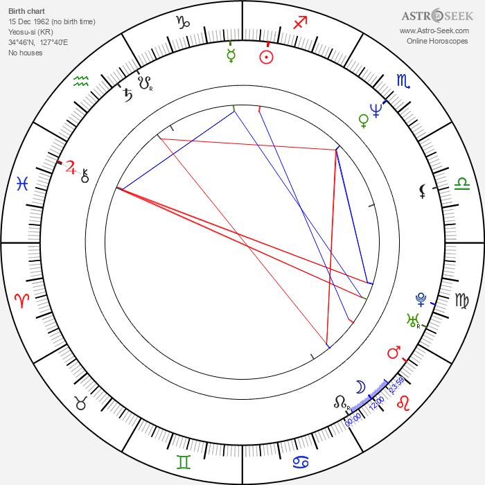 Young Jin Jo - Astrology Natal Birth Chart