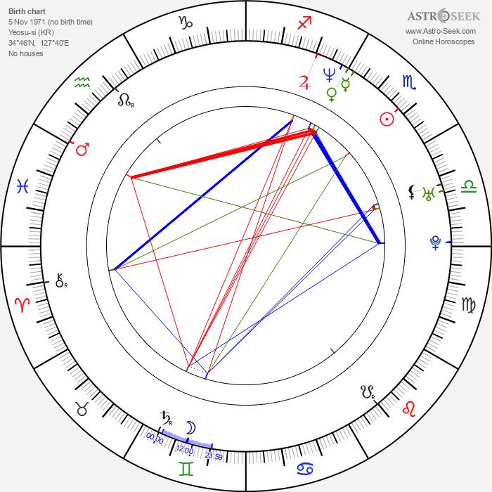 Young-min Kim - Astrology Natal Birth Chart