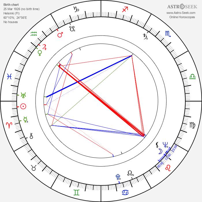 Yrjö Blomstedt - Astrology Natal Birth Chart