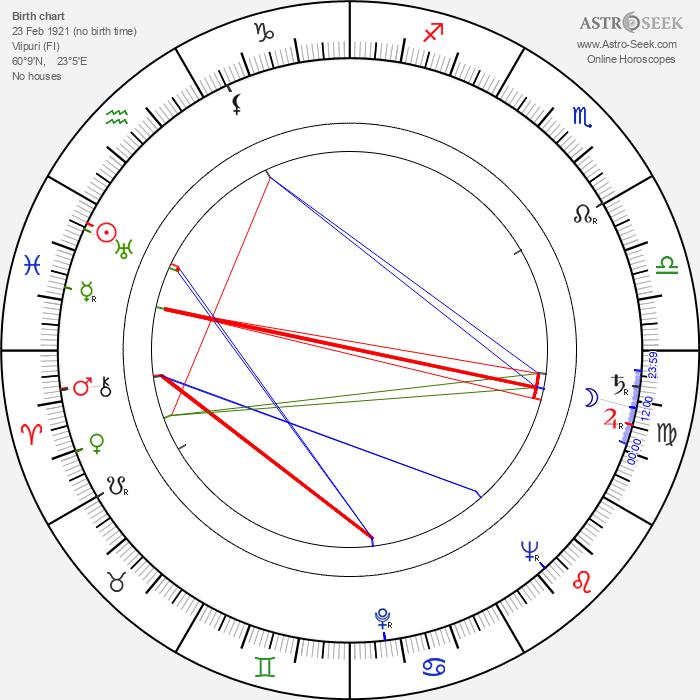 Yrjö Kostermaa - Astrology Natal Birth Chart