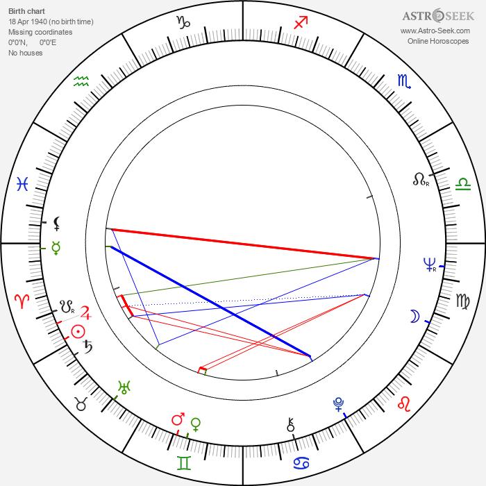 Yrjö Länsipuro - Astrology Natal Birth Chart