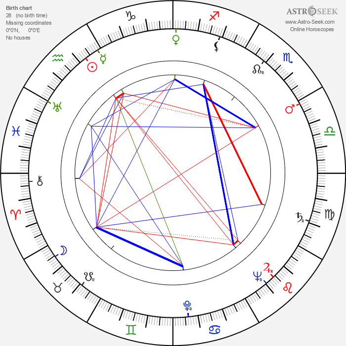 Yrjö Luukkonen - Astrology Natal Birth Chart