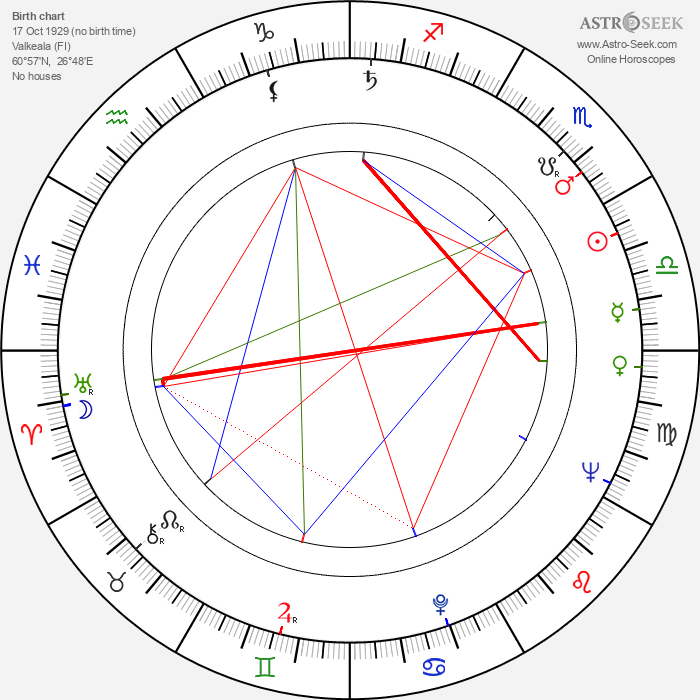 Yrjö Parjanne - Astrology Natal Birth Chart