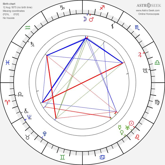Yrjö Veijola - Astrology Natal Birth Chart