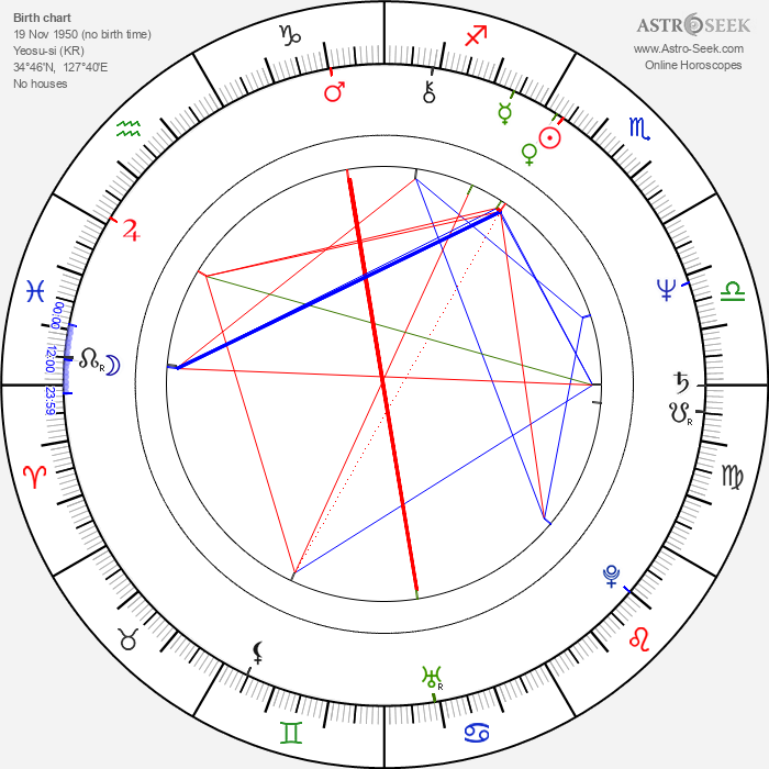 Yu-jin Kim - Astrology Natal Birth Chart