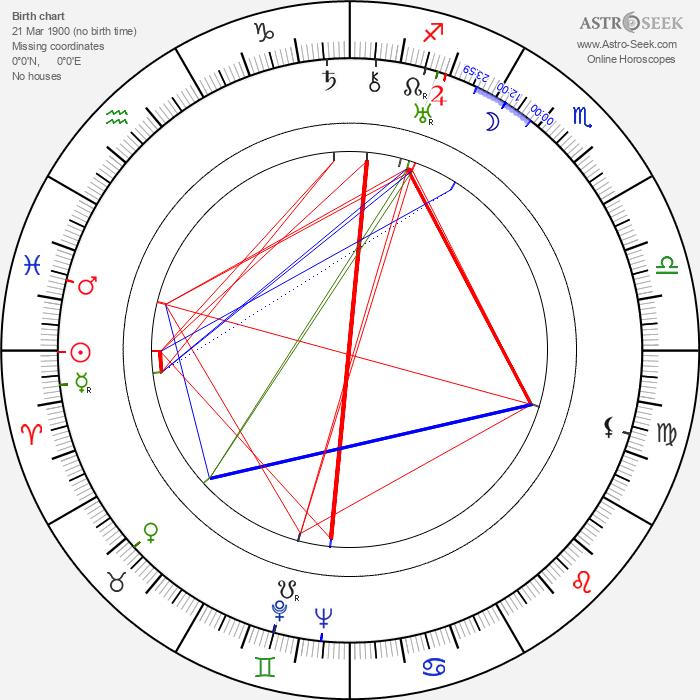 Yu Sun - Astrology Natal Birth Chart