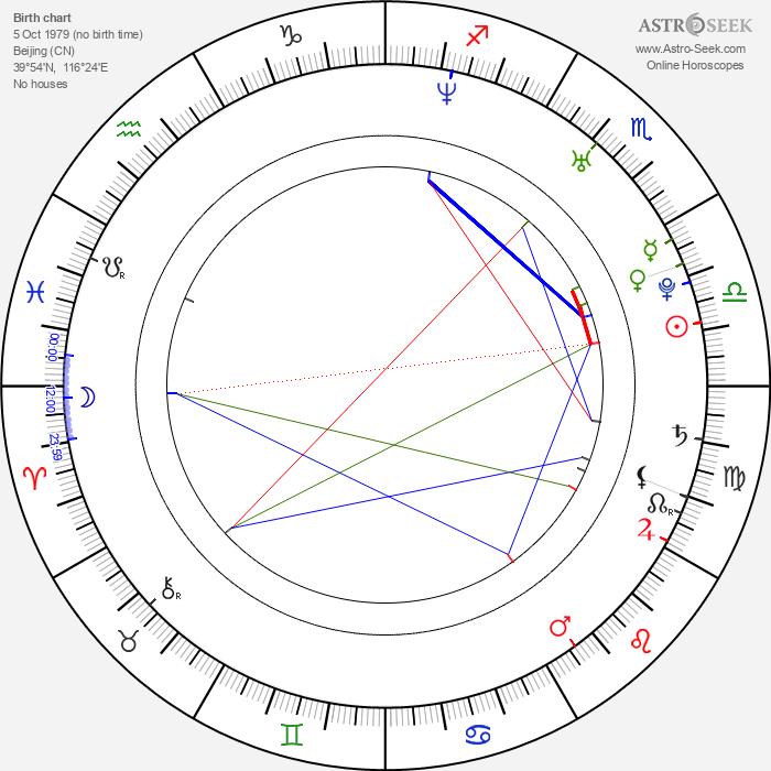 Yuanyuan Gao - Astrology Natal Birth Chart