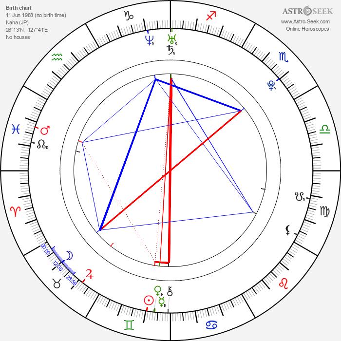 Yui Aragaki - Astrology Natal Birth Chart