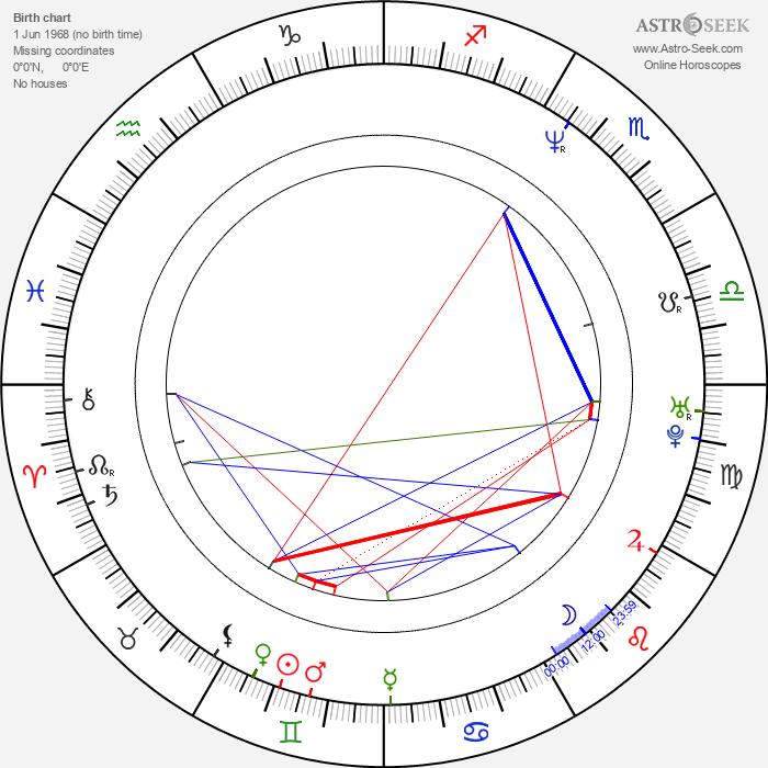 Yui Natsukawa - Astrology Natal Birth Chart