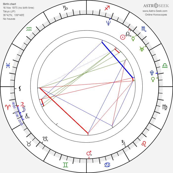 Yuki Uchida - Astrology Natal Birth Chart
