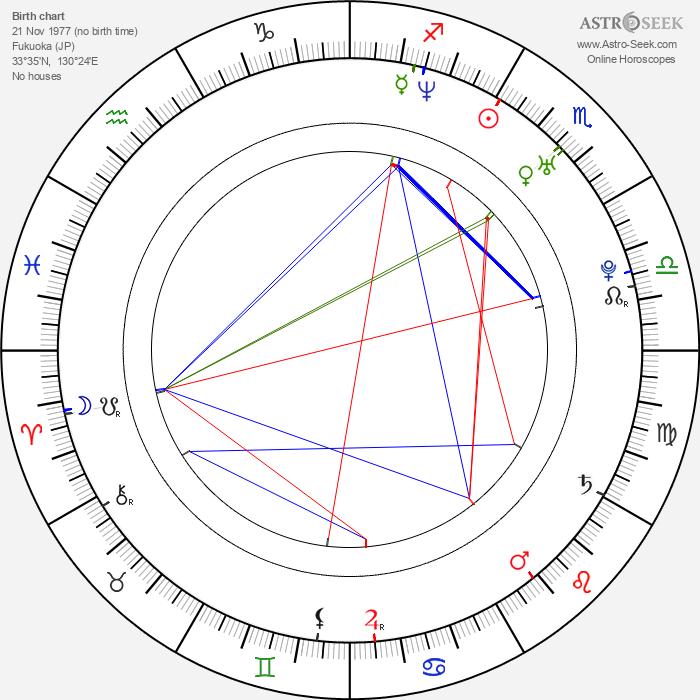Yukihiro Miyamoto - Astrology Natal Birth Chart