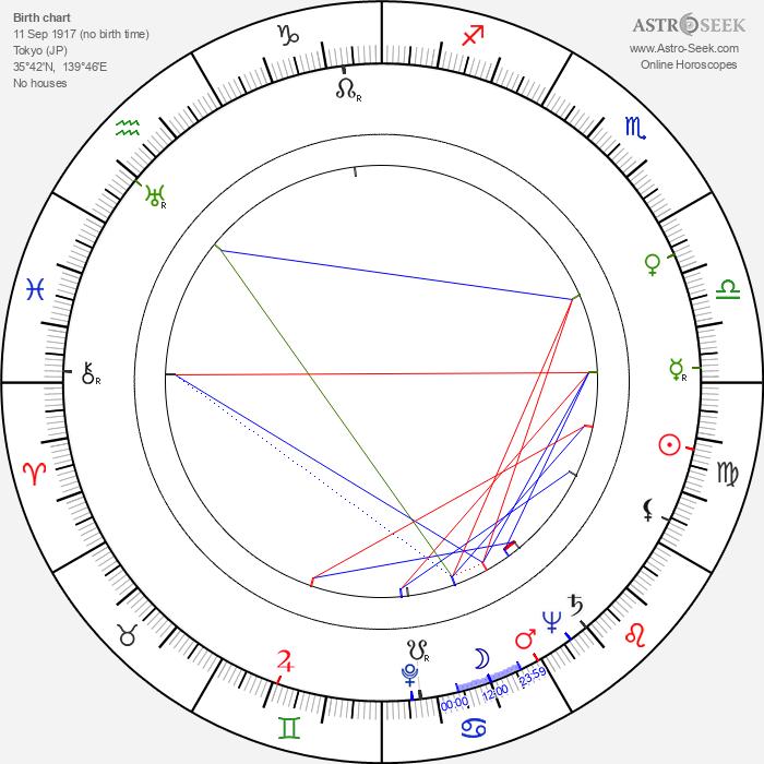 Yukiko Todoroki - Astrology Natal Birth Chart