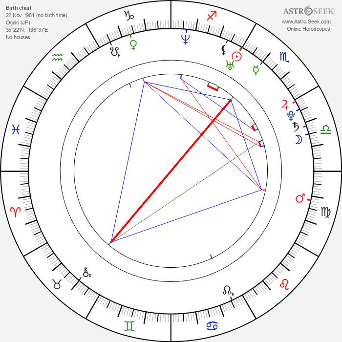 Yukio Kasukawa - Astrology Natal Birth Chart