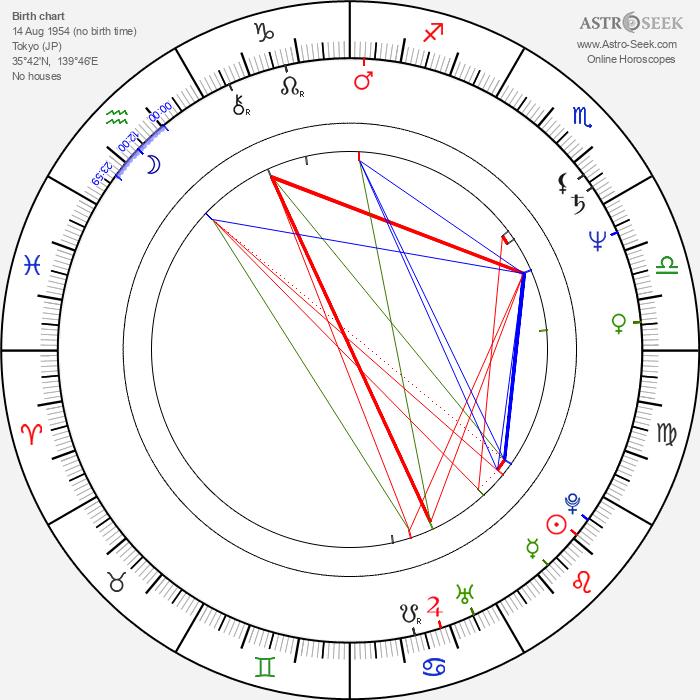 Yûko Mita - Astrology Natal Birth Chart