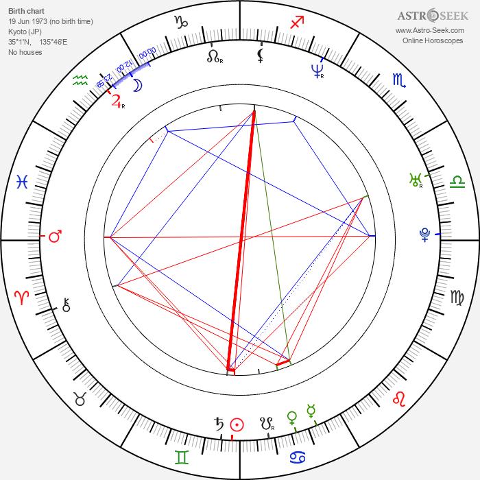 Yuko Nakazawa - Astrology Natal Birth Chart