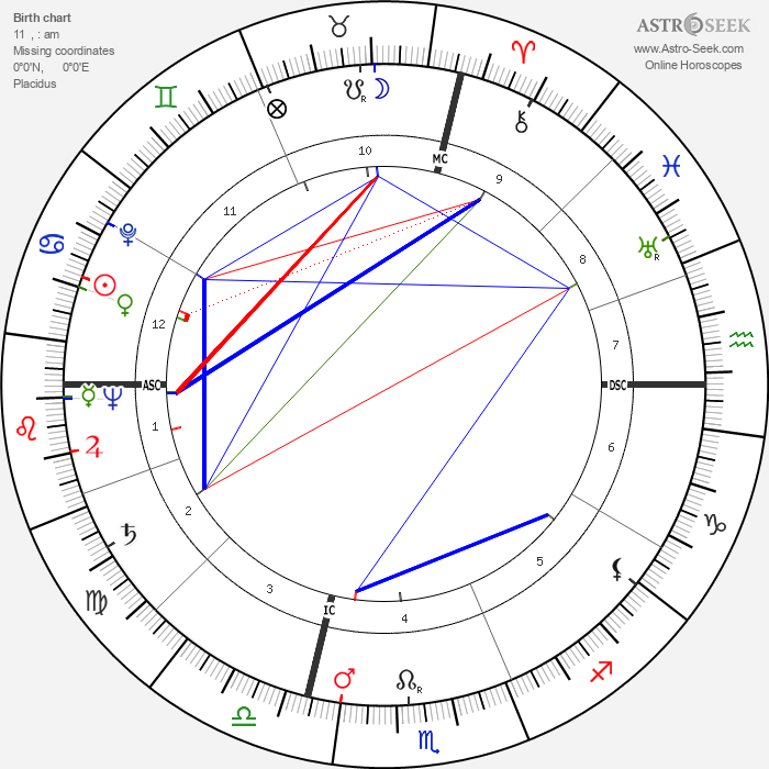 Yul Brynner - Astrology Natal Birth Chart