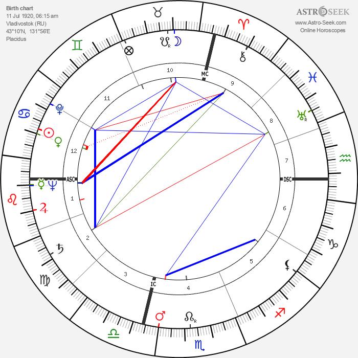 Yul Brynner - Astrology Natal Birth Chart