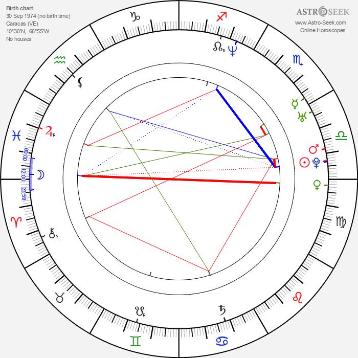 Yul Bürkle - Astrology Natal Birth Chart