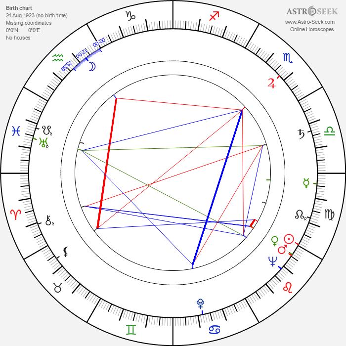 Yuli Karasik - Astrology Natal Birth Chart