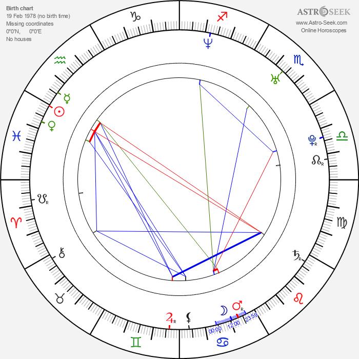 Yuli Minguel - Astrology Natal Birth Chart