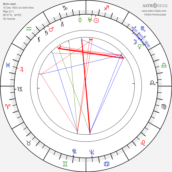 Yuli Raizman - Astrology Natal Birth Chart