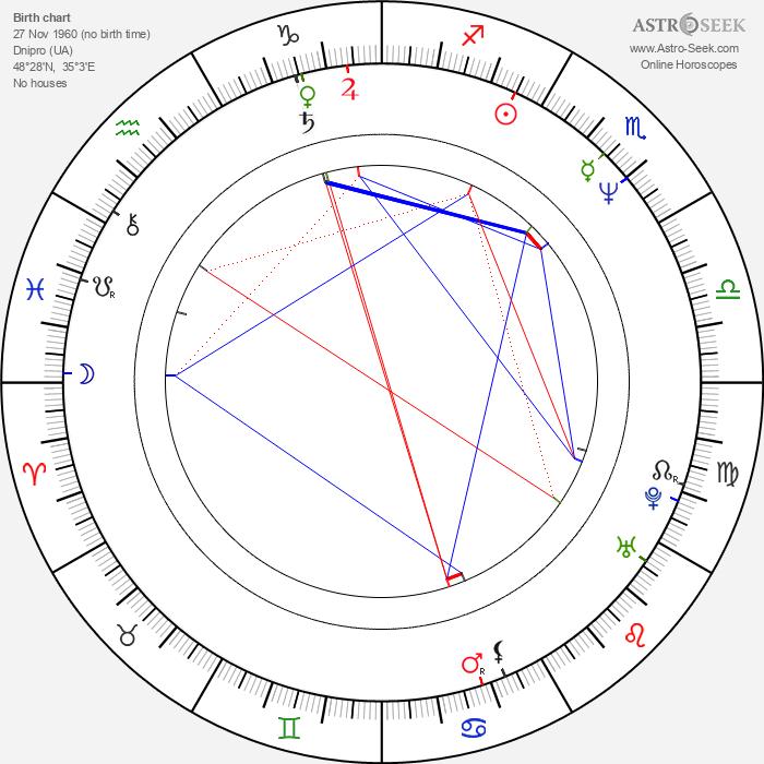 Yulia Tymoshenko - Astrology Natal Birth Chart