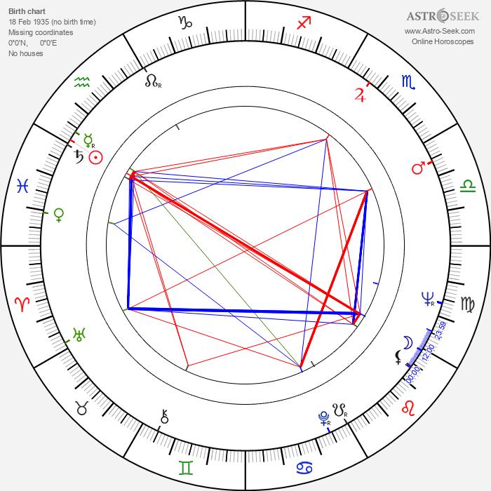 Yulian Kalisher - Astrology Natal Birth Chart