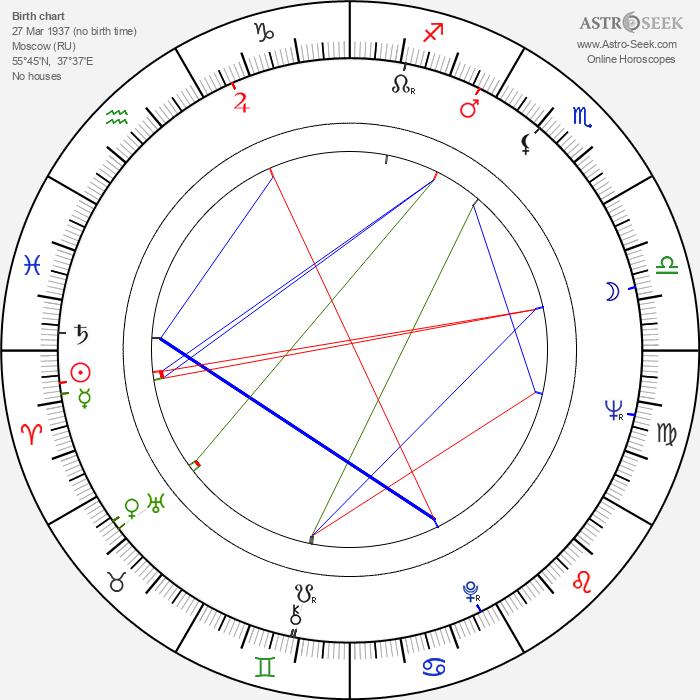Yuliy Fayt - Astrology Natal Birth Chart