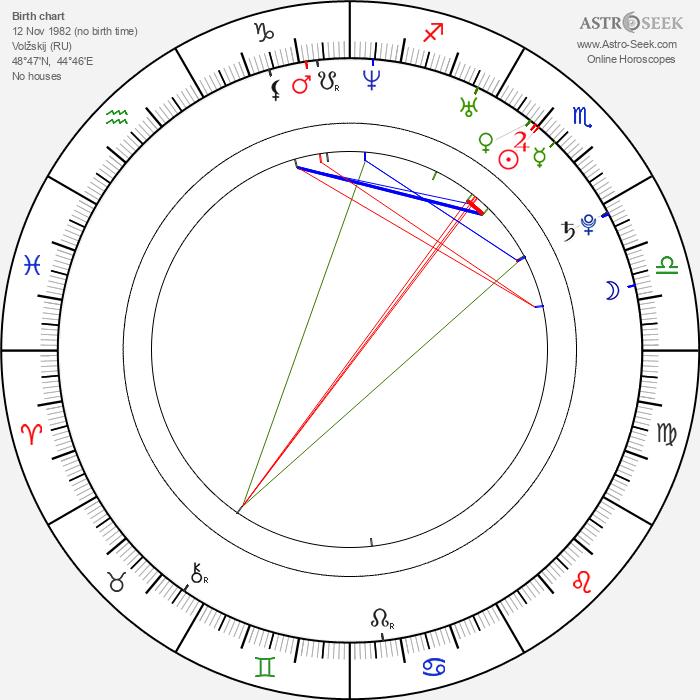 Yuliya Kovalchuk - Astrology Natal Birth Chart