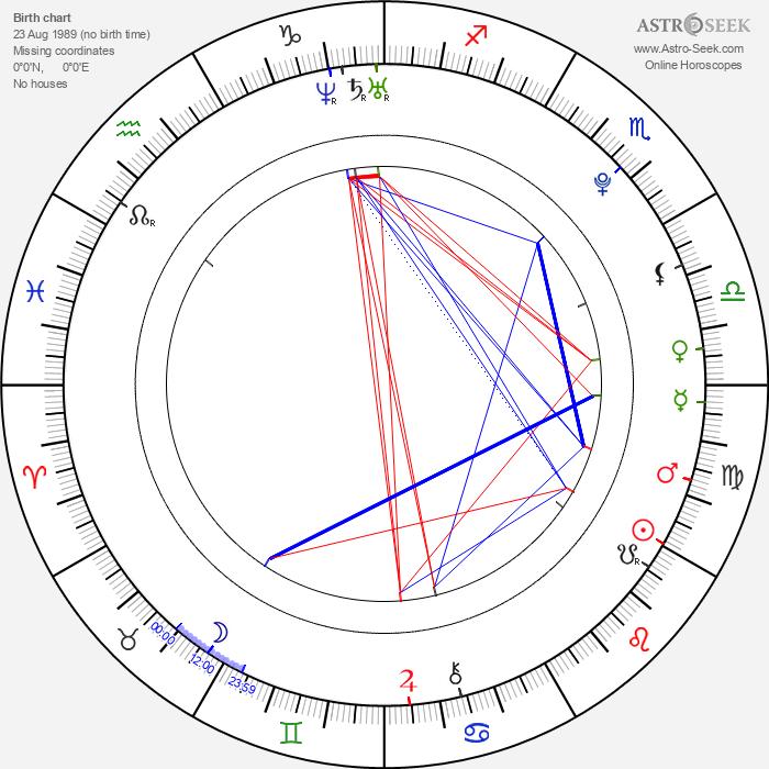 Yuliya Shkandyuk - Astrology Natal Birth Chart