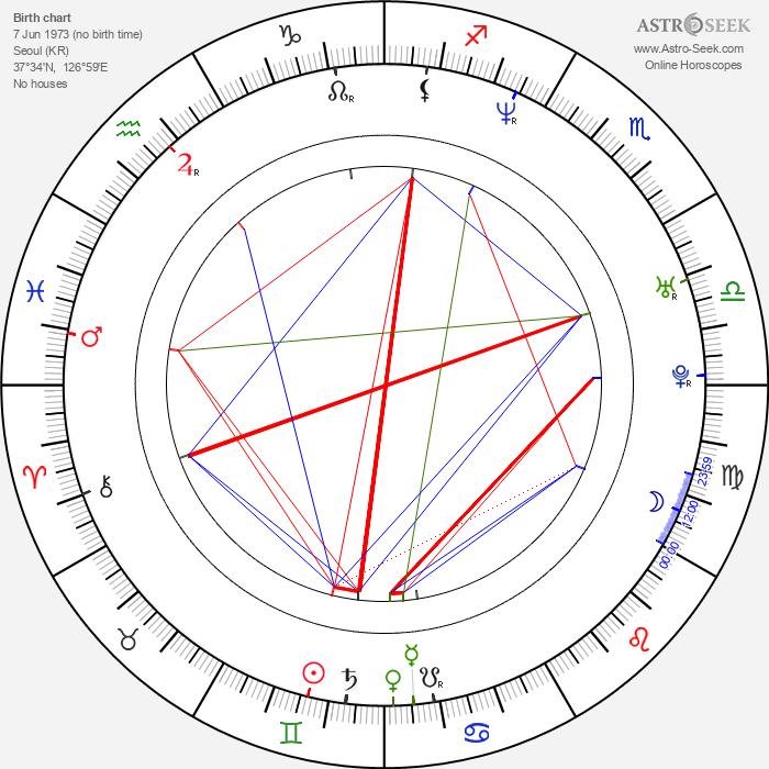 Yun-ah Song - Astrology Natal Birth Chart