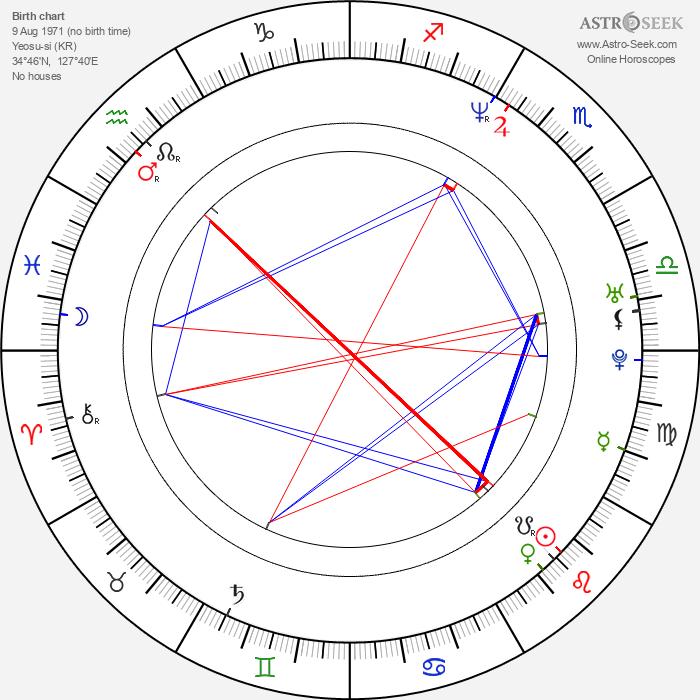 Yun-hong Oh - Astrology Natal Birth Chart