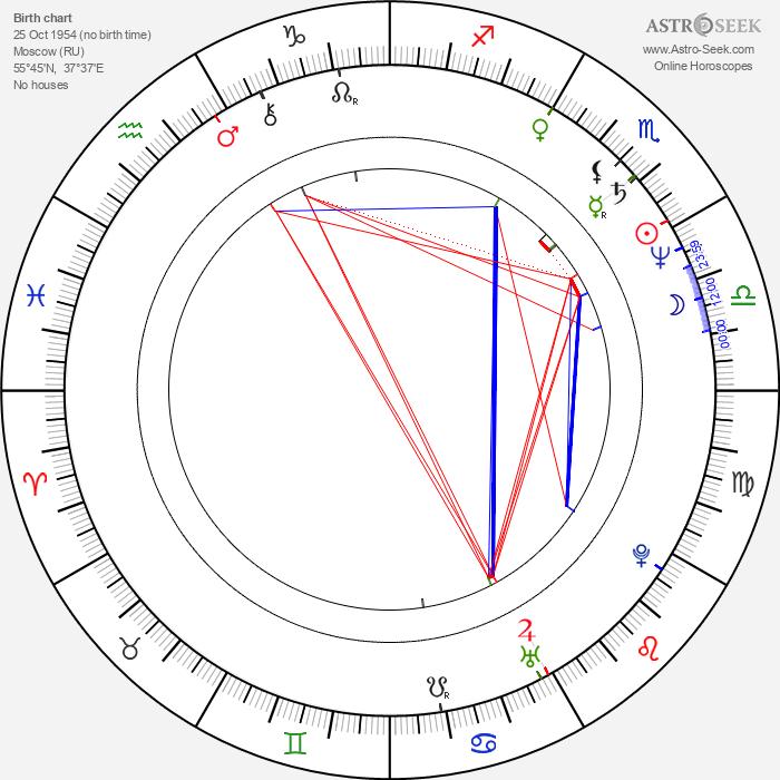 Yuri Arabov - Astrology Natal Birth Chart