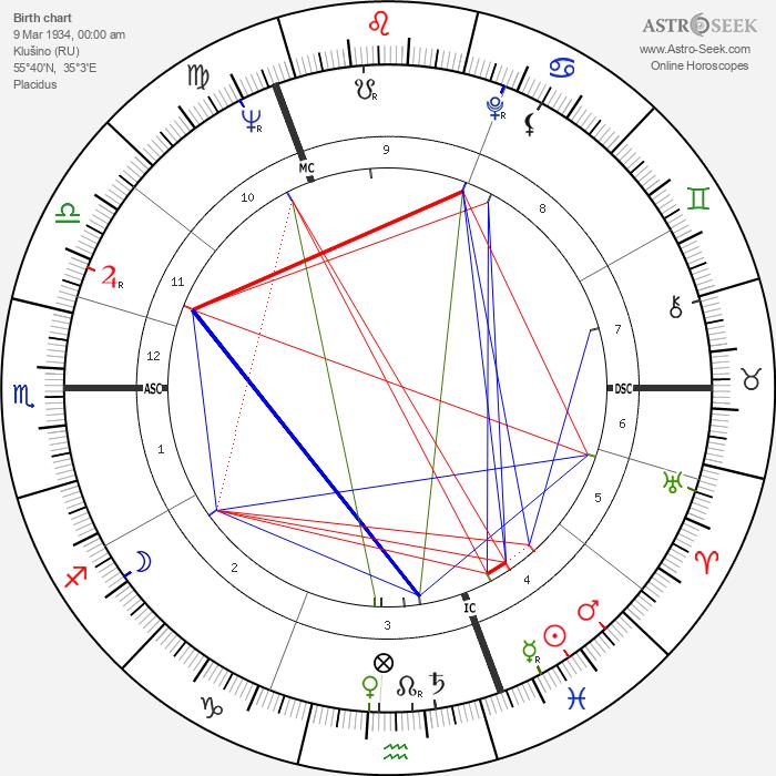 Yuri Gagarin - Astrology Natal Birth Chart