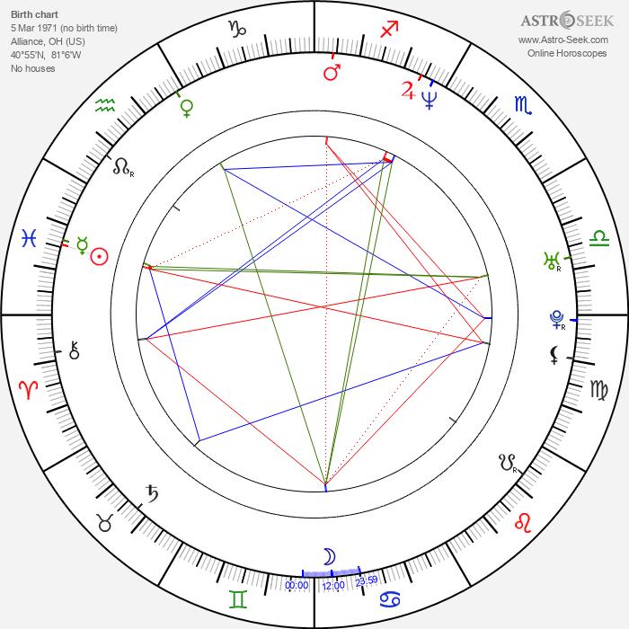 Yuri Lowenthal - Astrology Natal Birth Chart
