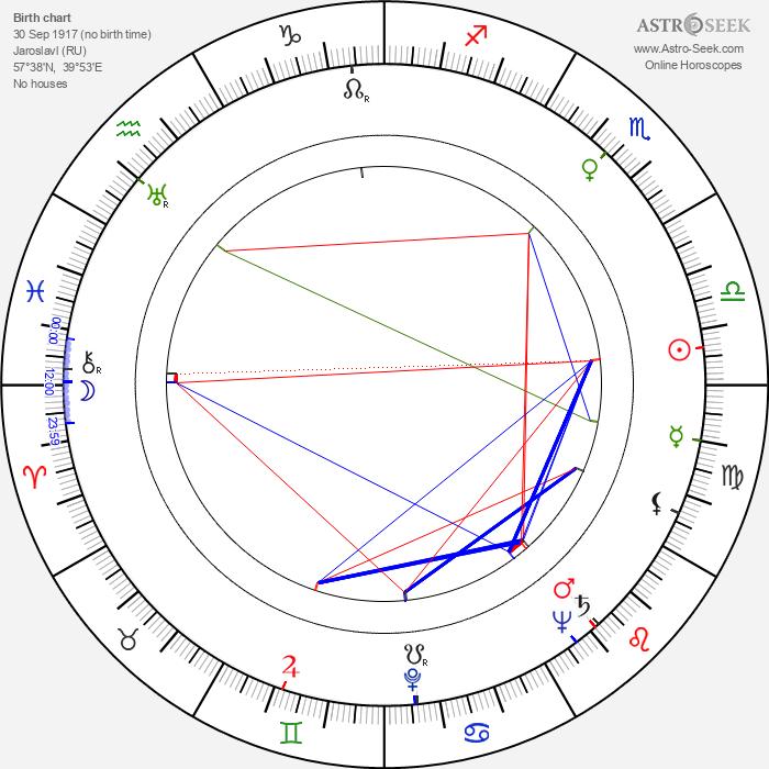 Yuri Lyubimov - Astrology Natal Birth Chart