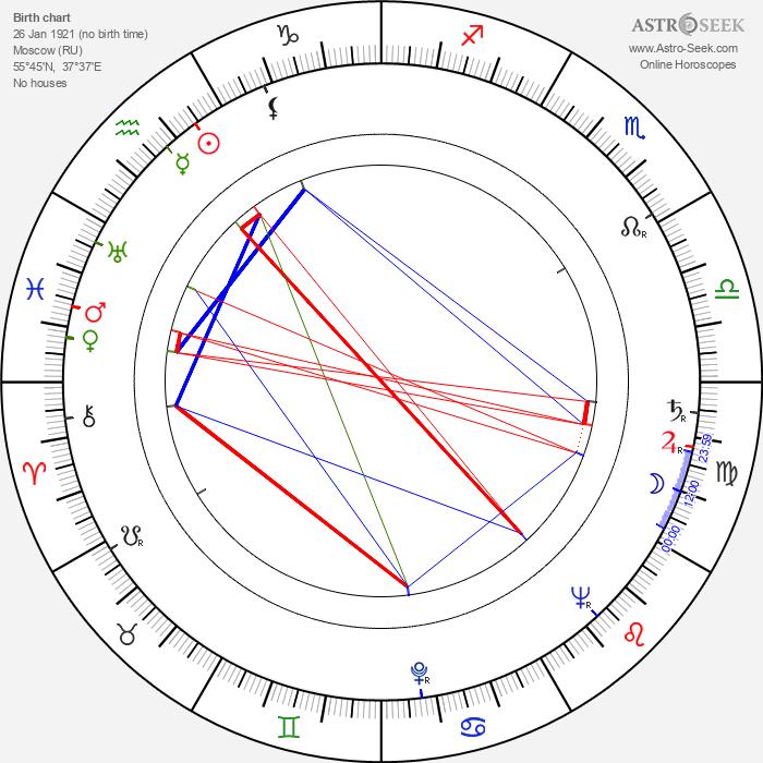 Yuri Ozerov - Astrology Natal Birth Chart