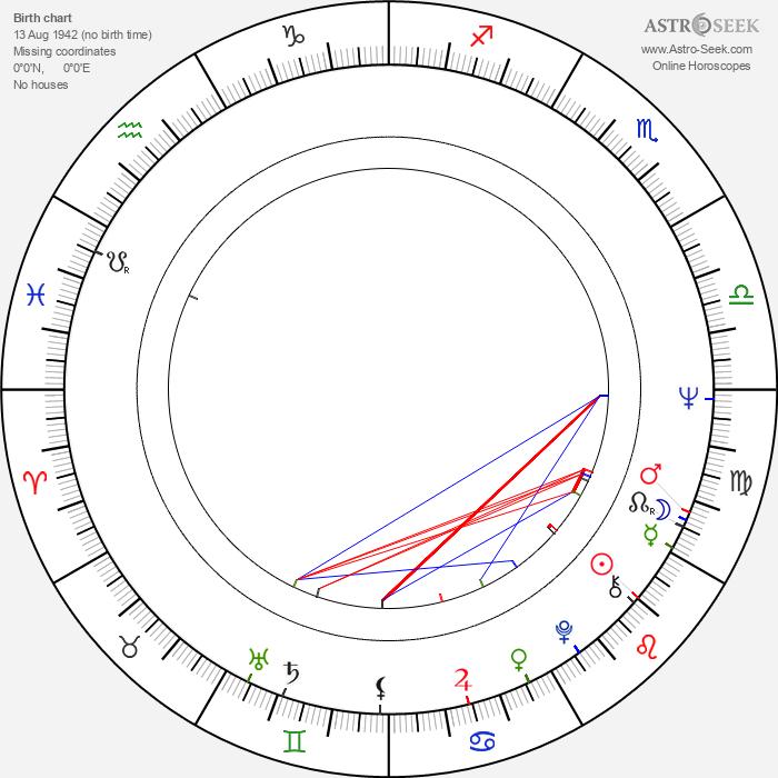 Yuri Schiller - Astrology Natal Birth Chart