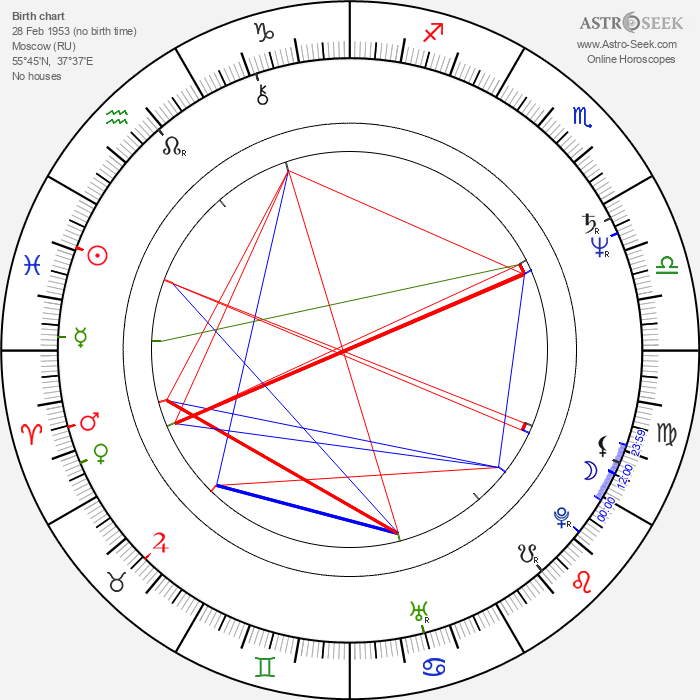 Yuri Shlykov - Astrology Natal Birth Chart