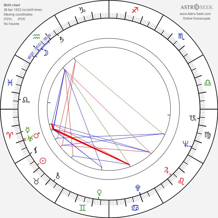 Yuri Volyntsev - Astrology Natal Birth Chart