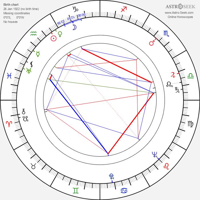 Yuri Yerzinkyan - Astrology Natal Birth Chart