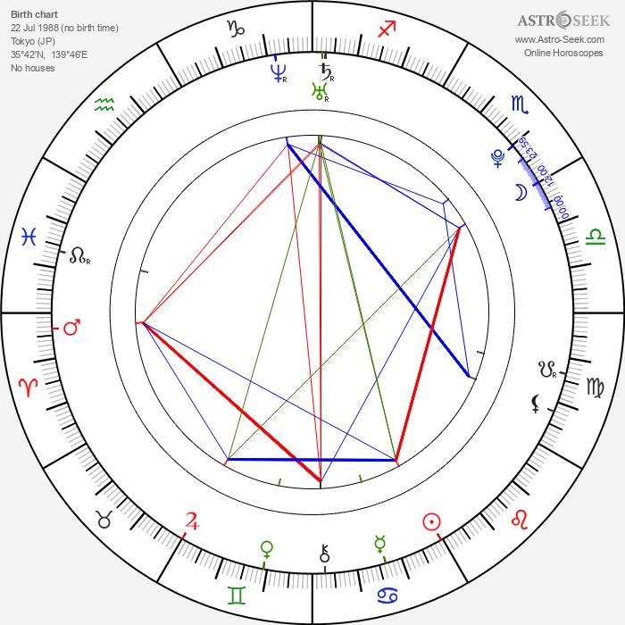 Yuriko Yoshitaka - Astrology Natal Birth Chart