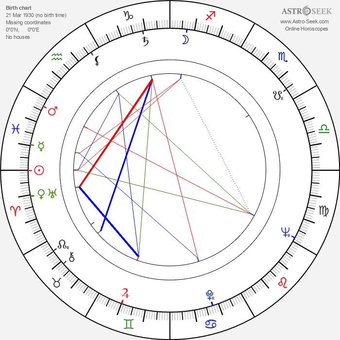 Yuriy Butyrin - Astrology Natal Birth Chart