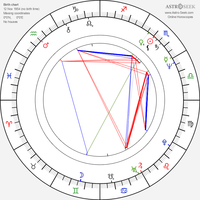 Yuriy Kara - Astrology Natal Birth Chart