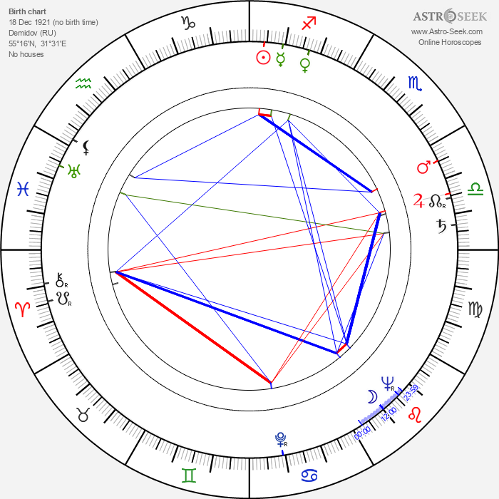 Yuriy Nikulin - Astrology Natal Birth Chart